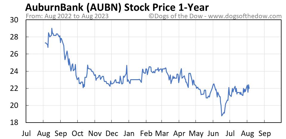 AUBN 1-year stock price chart