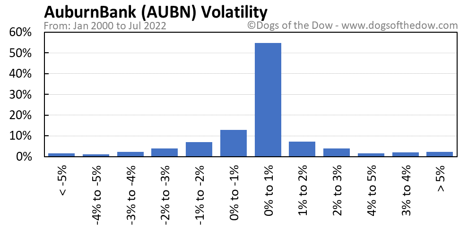 AUBN volatility chart