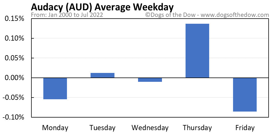 AUD average weekday chart