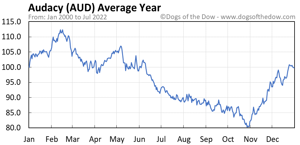 AUD average year chart