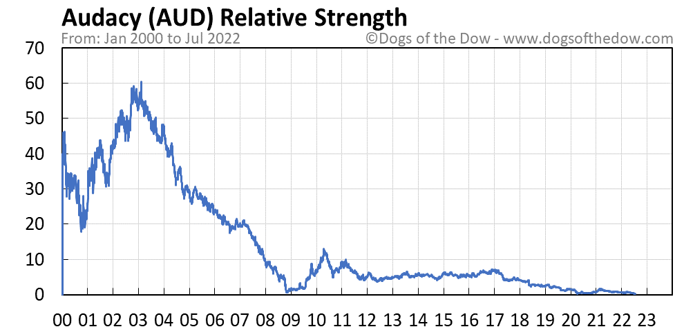 AUD relative strength chart