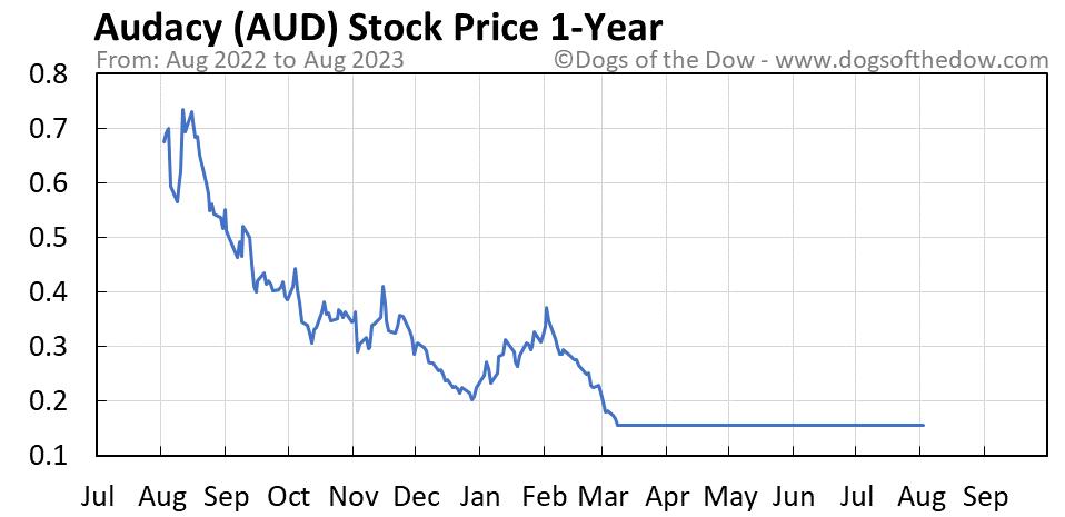 AUD 1-year stock price chart