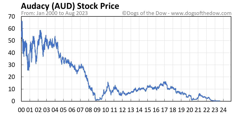 AUD stock price chart