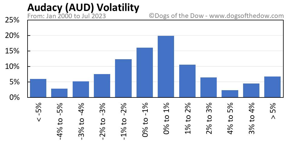 AUD volatility chart