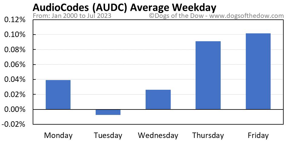 AUDC average weekday chart