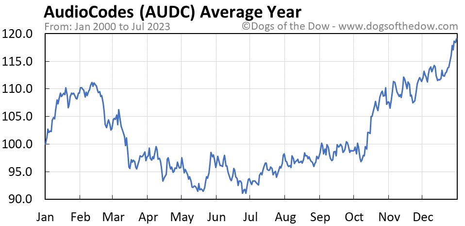 AUDC average year chart