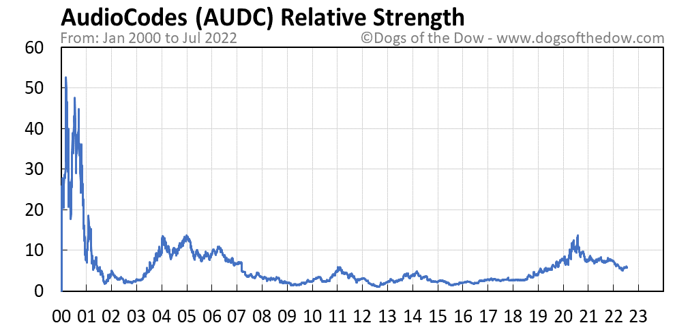 AUDC relative strength chart