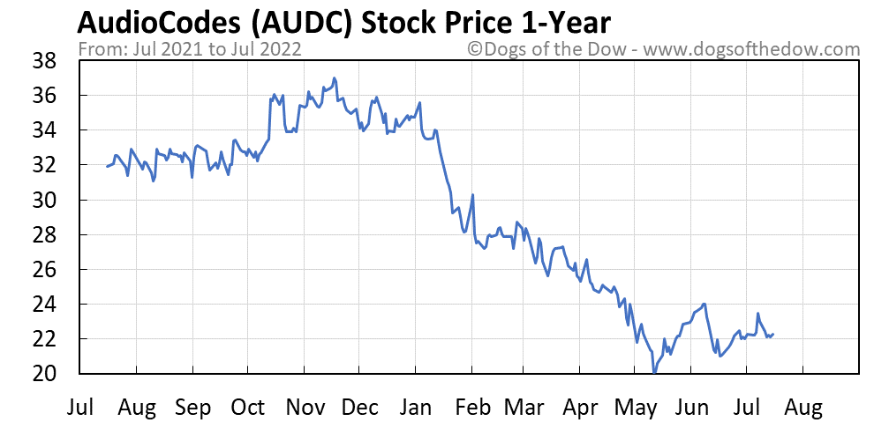 AUDC 1-year stock price chart