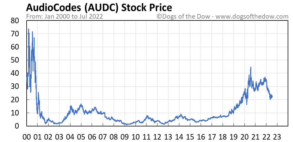 AUDC stock price chart