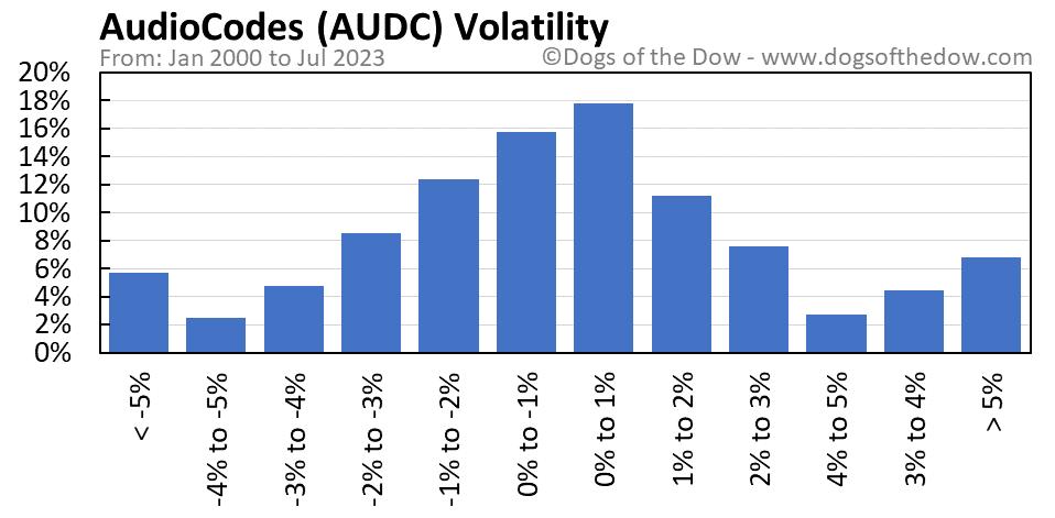 AUDC volatility chart