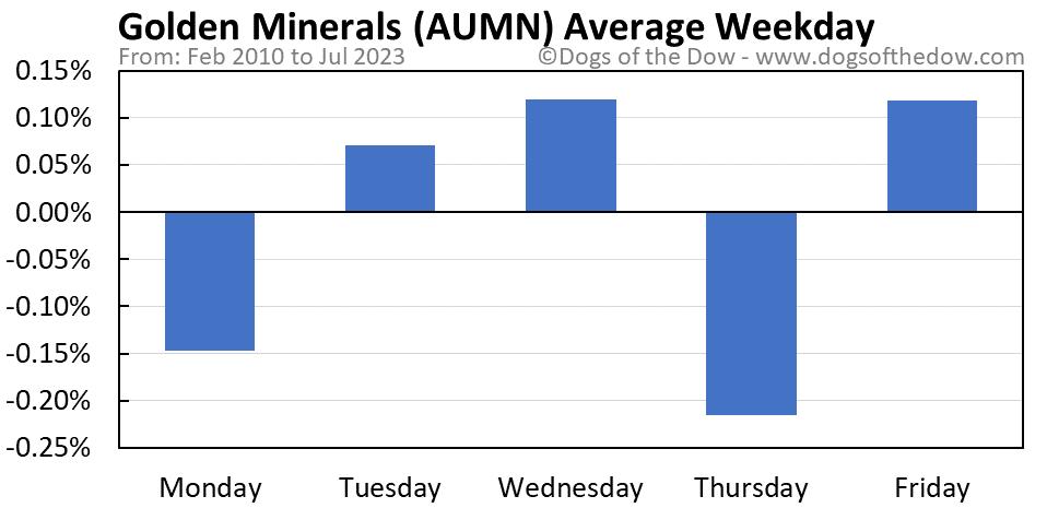 AUMN average weekday chart
