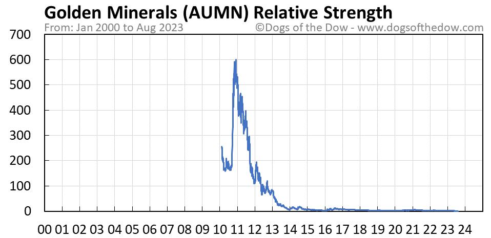 AUMN relative strength chart