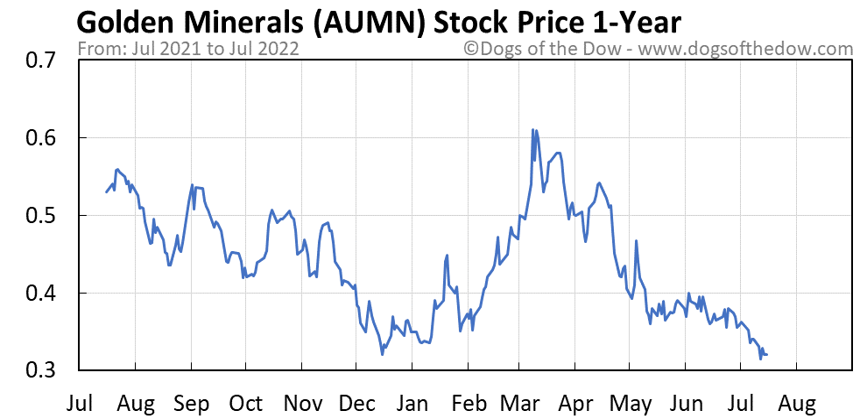 AUMN 1-year stock price chart