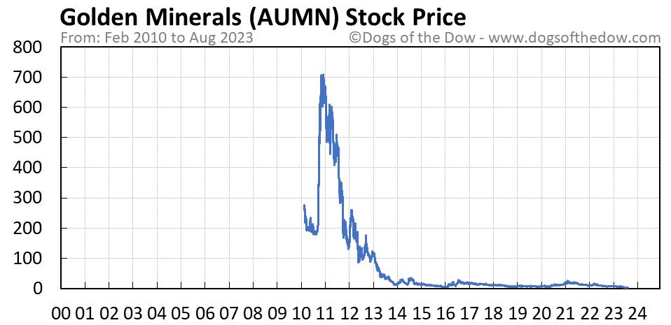 AUMN stock price chart