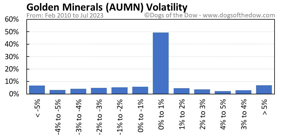 AUMN volatility chart