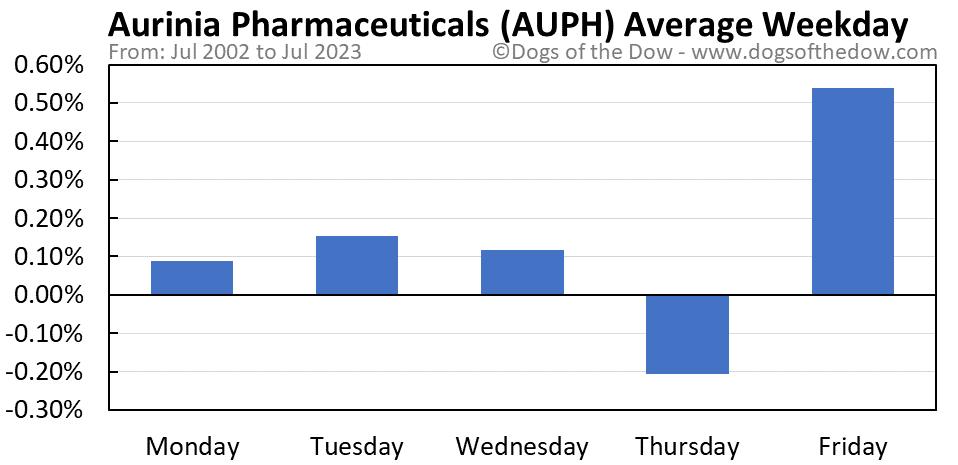 AUPH average weekday chart