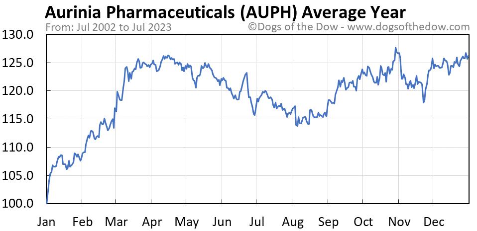 AUPH average year chart
