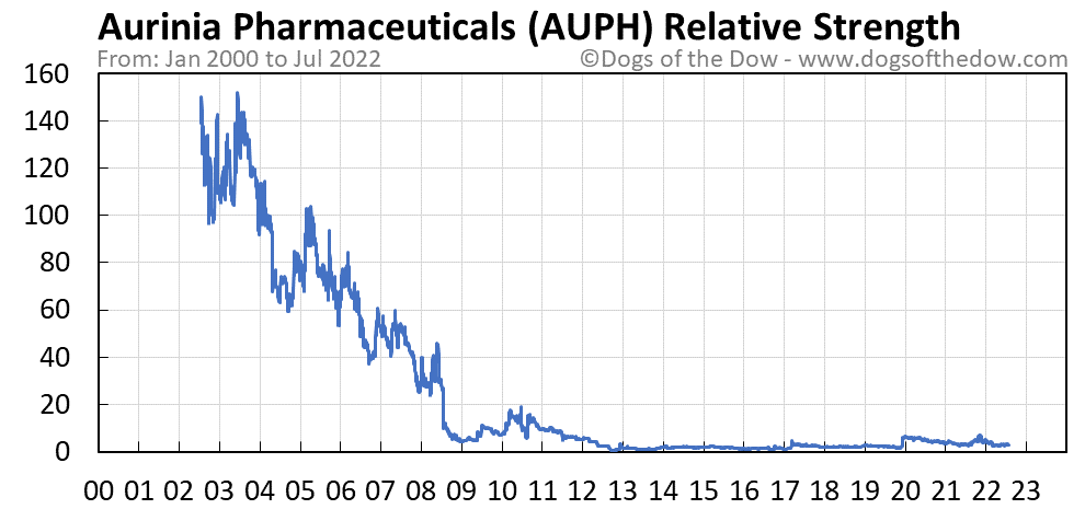 AUPH relative strength chart