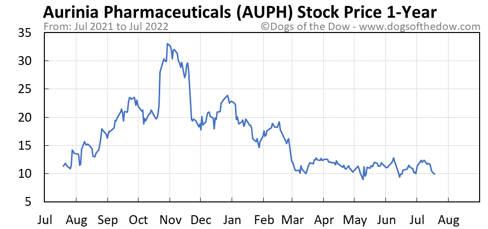 AUPH 1-year stock price chart