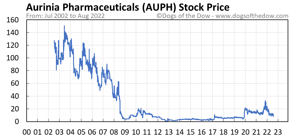 AUPH stock price chart