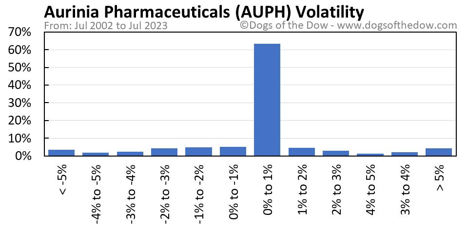 AUPH volatility chart