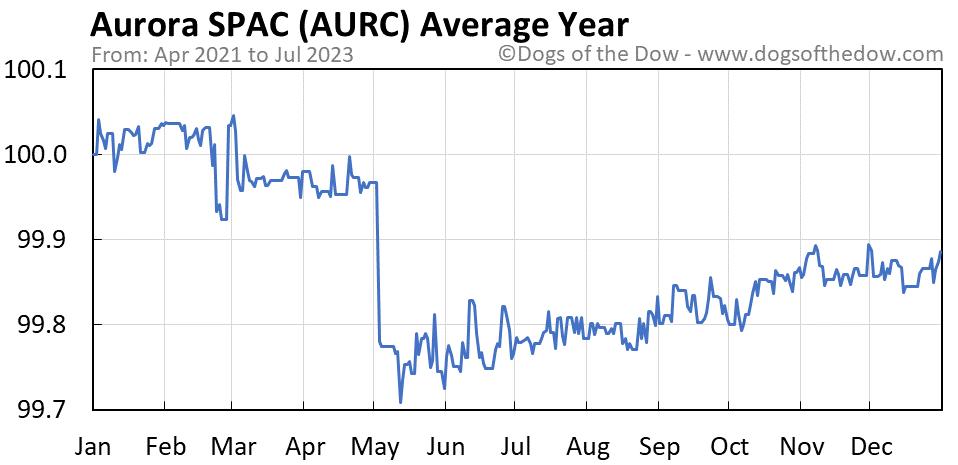 AURC average year chart