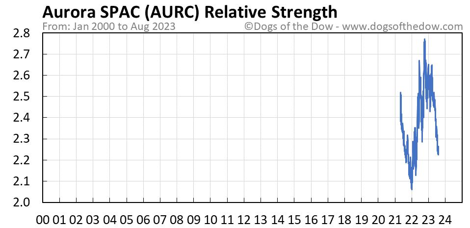 AURC relative strength chart