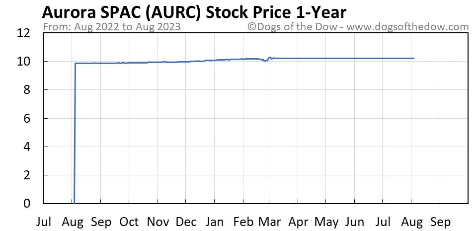 AURC 1-year stock price chart