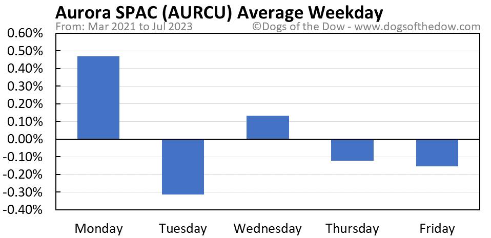 AURCU average weekday chart