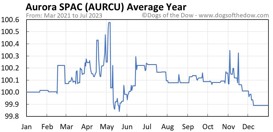 AURCU average year chart