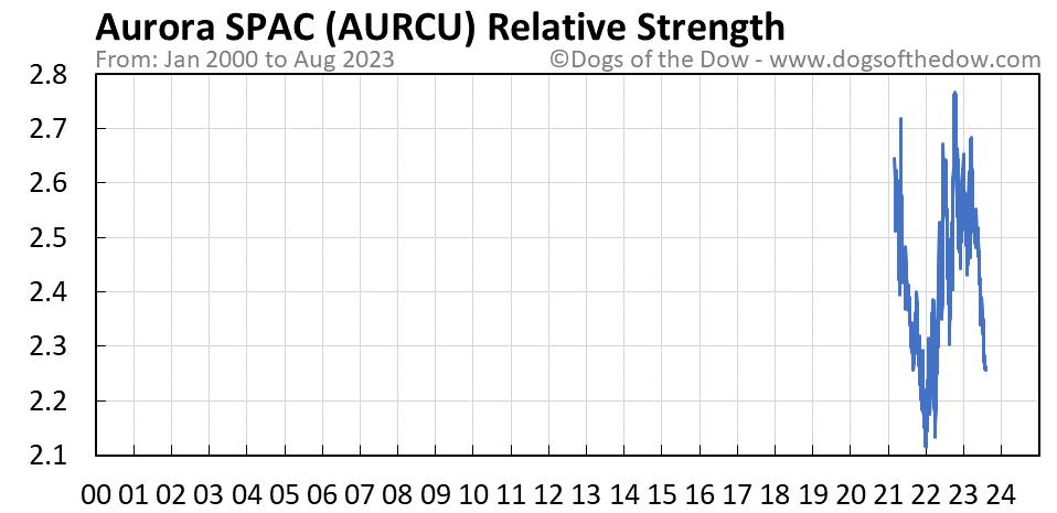AURCU relative strength chart