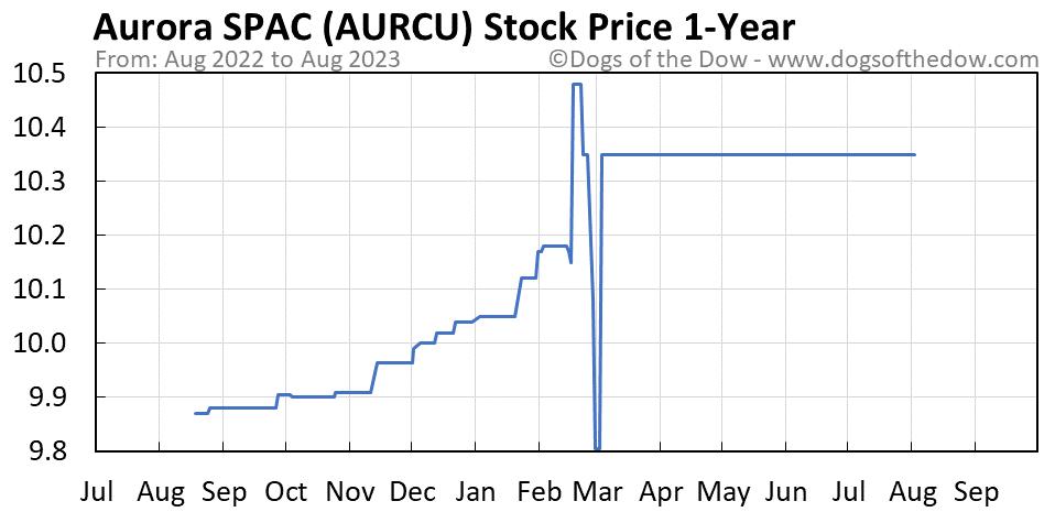 AURCU 1-year stock price chart