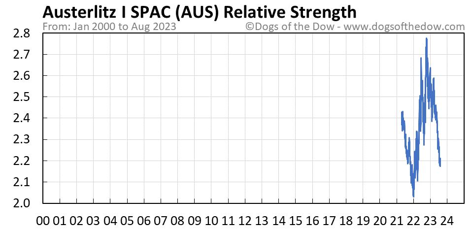 AUS relative strength chart