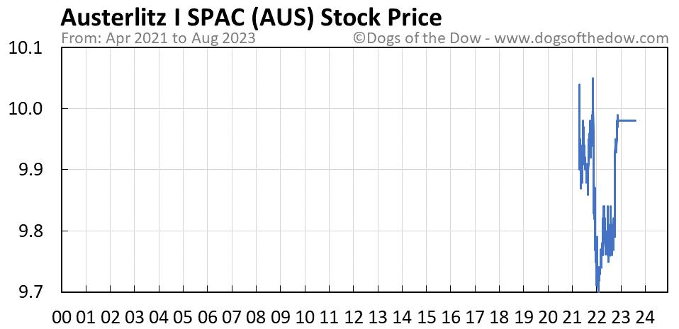 AUS stock price chart