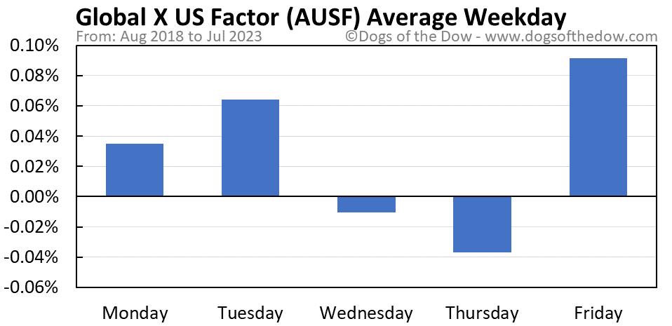AUSF average weekday chart