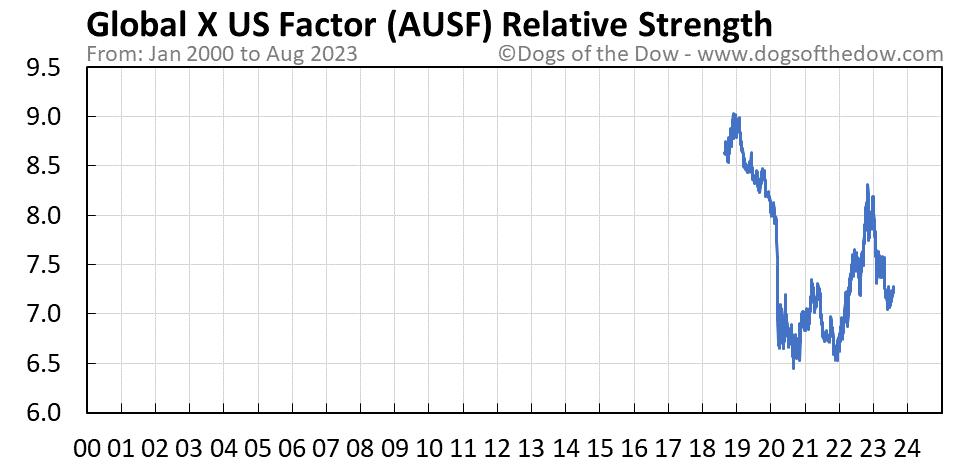 AUSF relative strength chart