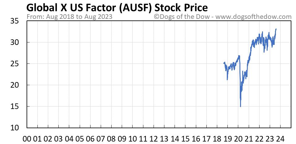 AUSF stock price chart