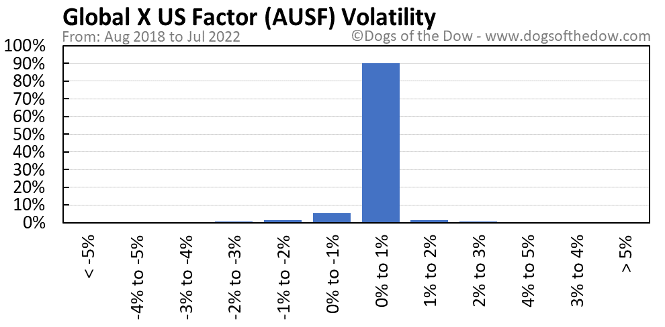 AUSF volatility chart