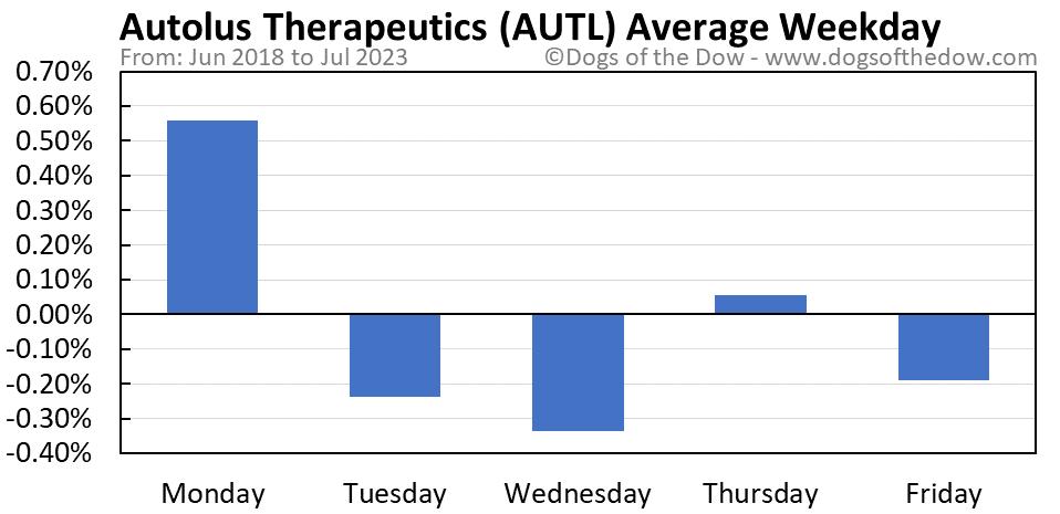 AUTL average weekday chart