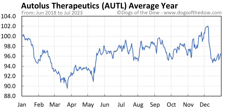 AUTL average year chart