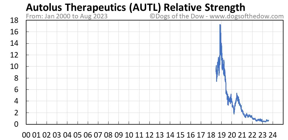 AUTL relative strength chart