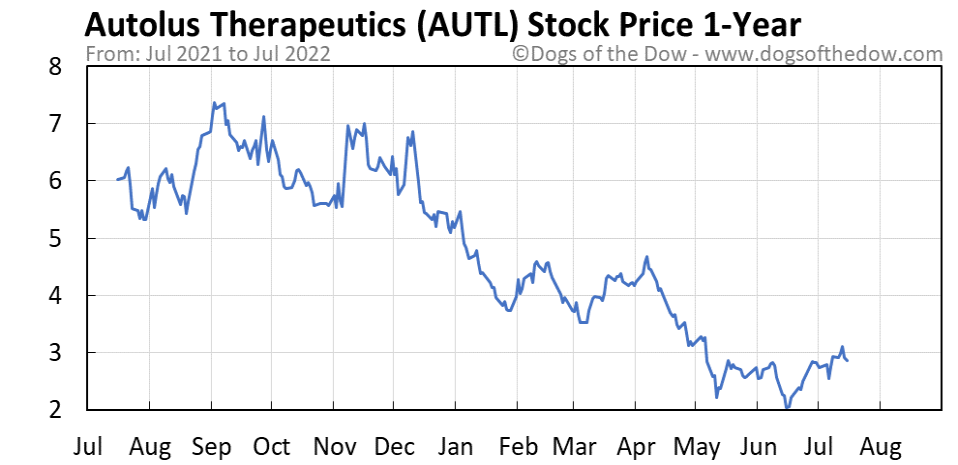 AUTL 1-year stock price chart