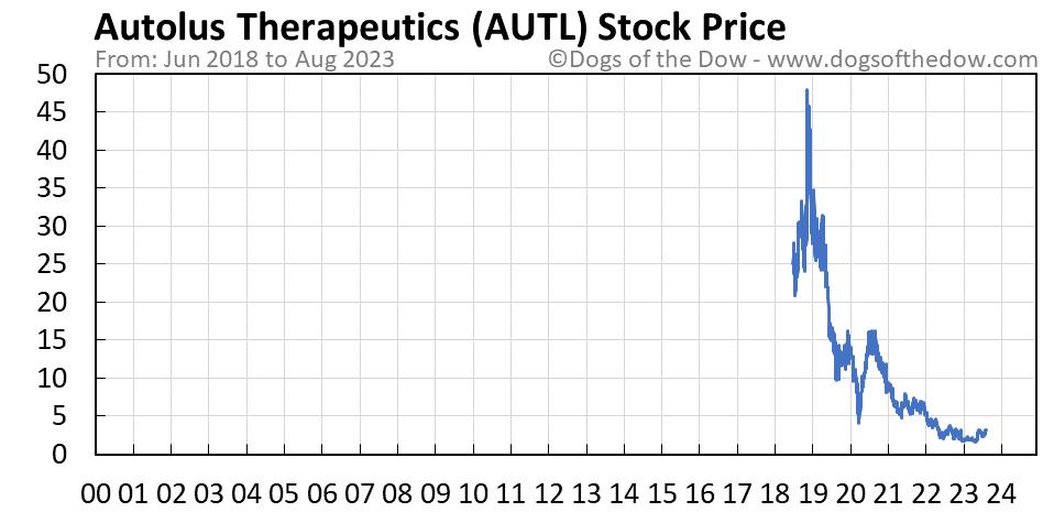 AUTL stock price chart