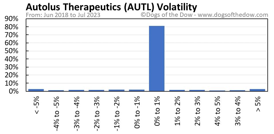 AUTL volatility chart