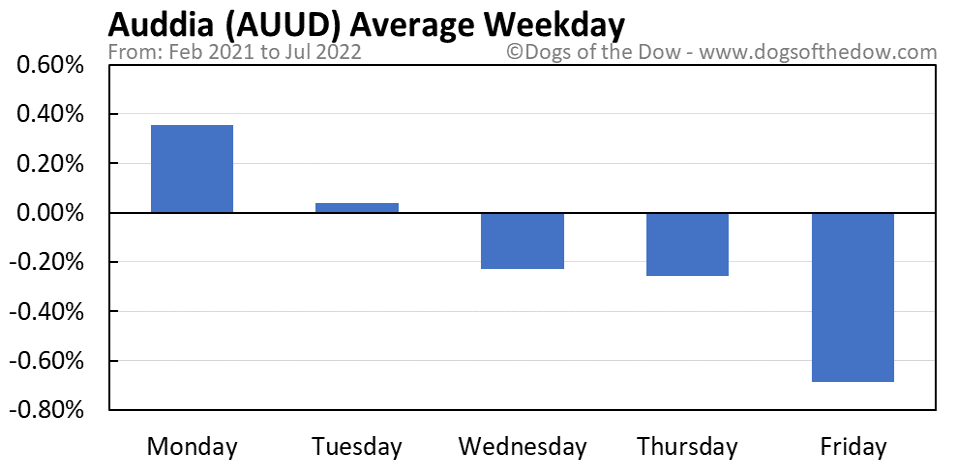 AUUD average weekday chart