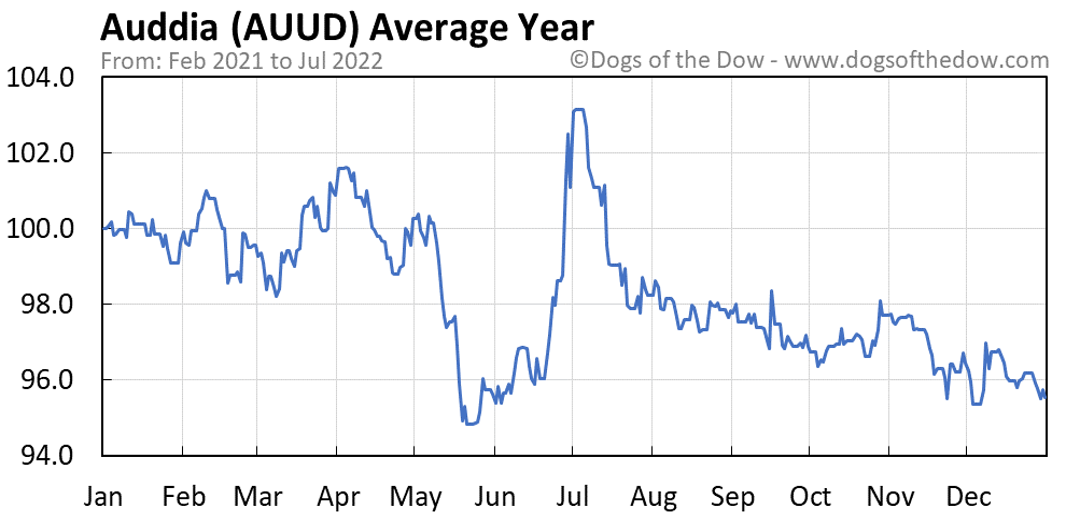 AUUD average year chart