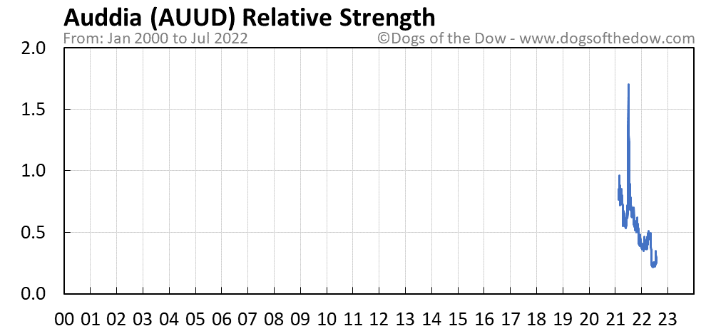 AUUD relative strength chart
