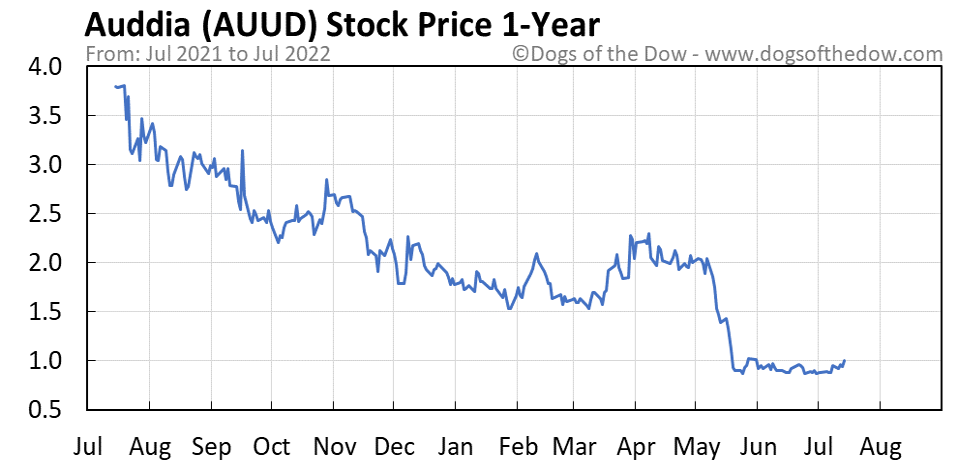 AUUD 1-year stock price chart