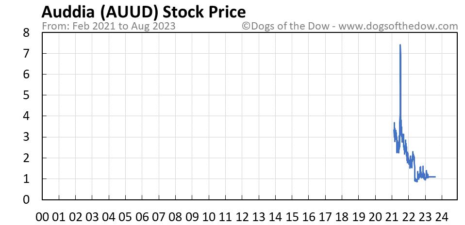 AUUD stock price chart