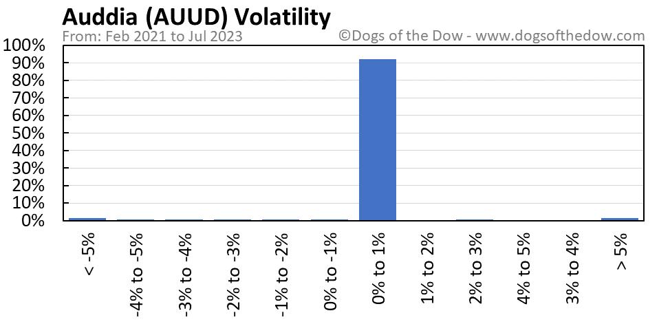 AUUD volatility chart